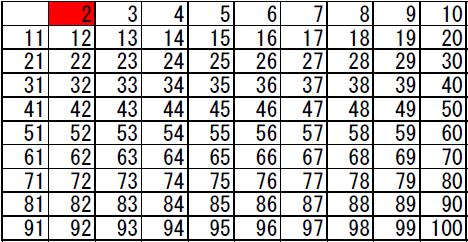 素数の求め方