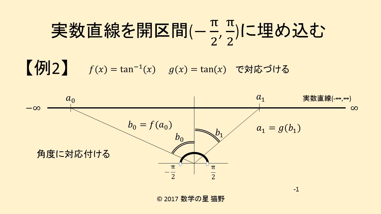実数直線を開区間(-π/2,π/2)に埋め込む