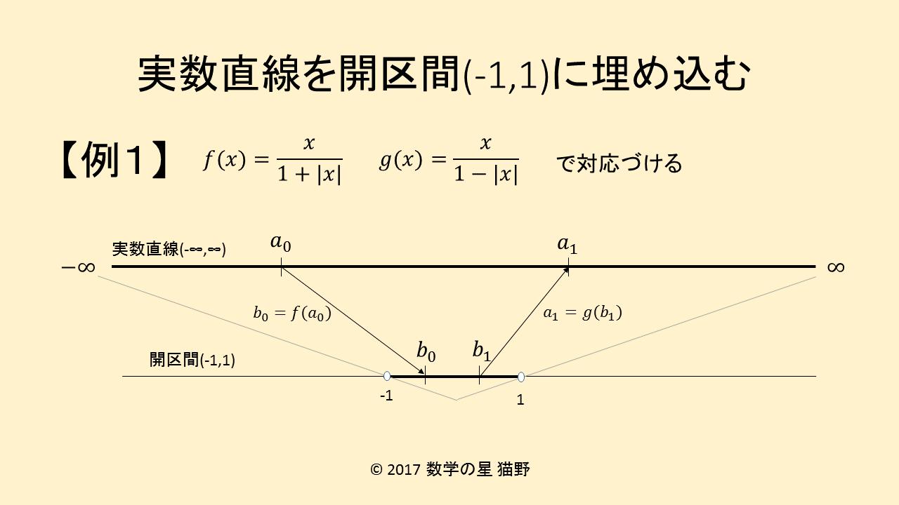 数直線全体を開区間(-1,1)に埋め込む方法