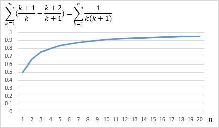 無限級数は足す順番で収束発散の結果が変わる